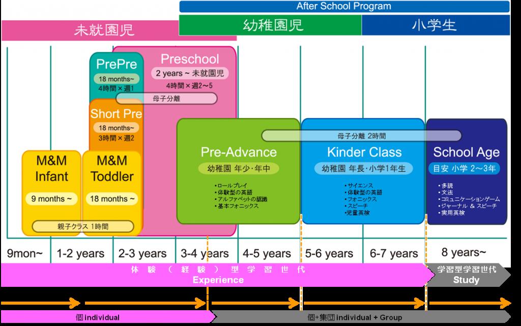 プログラムチャート